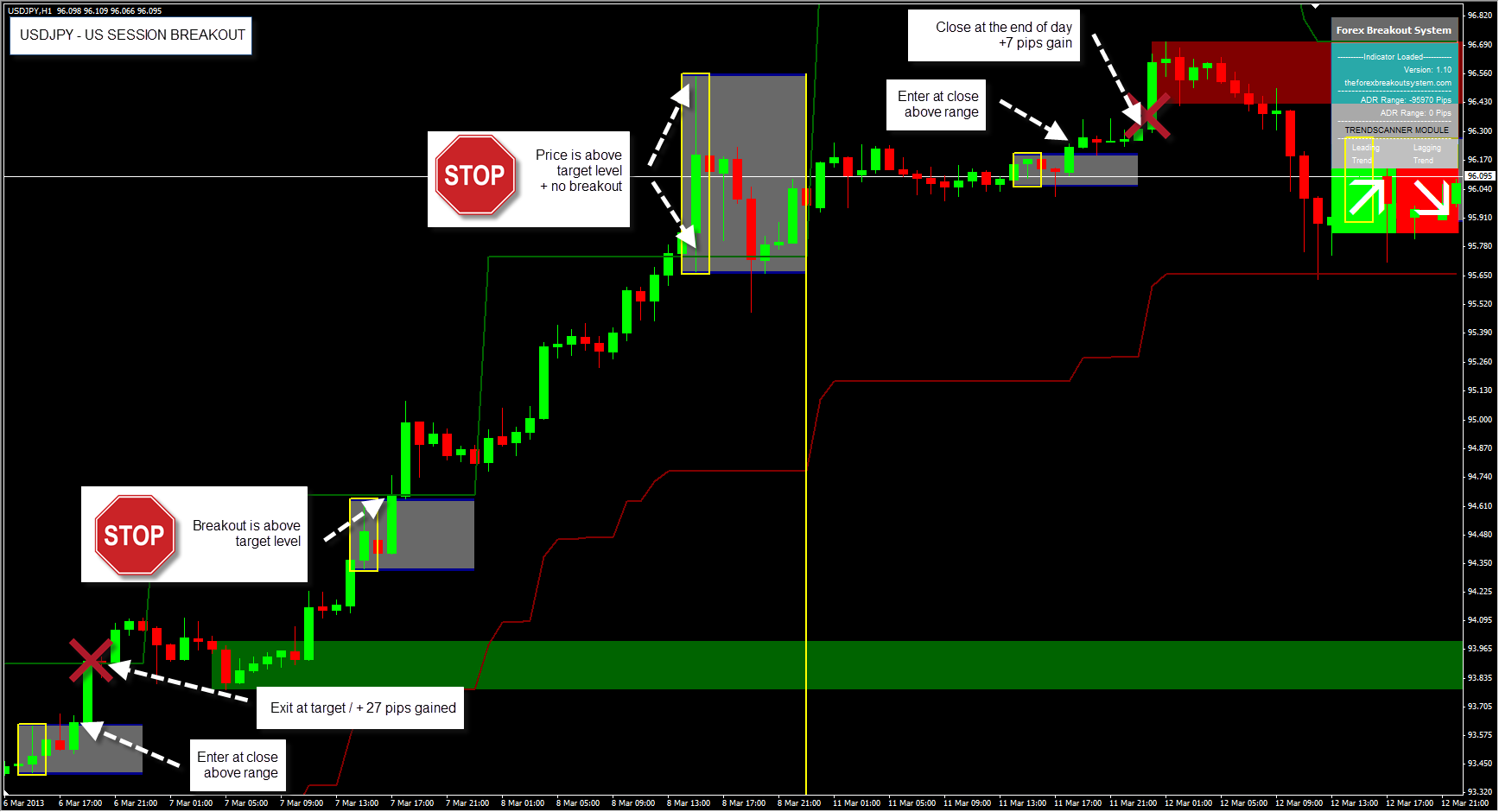 Day trade forex breakout simple system
